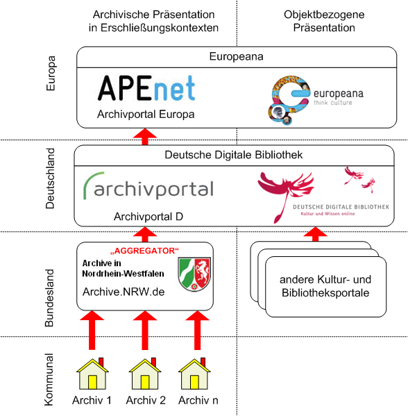 Internetportale der Archive und anderen Kulturinstitutionen im europäischen Kontext