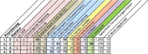 LWL-Archivamt, Tabelle