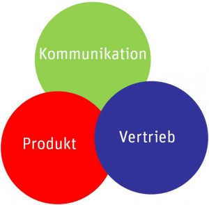 Sauerland_Marketing_Mix