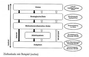 aus: Klein, Zielführend und nachhaltig (vgl. unten), S. 172.