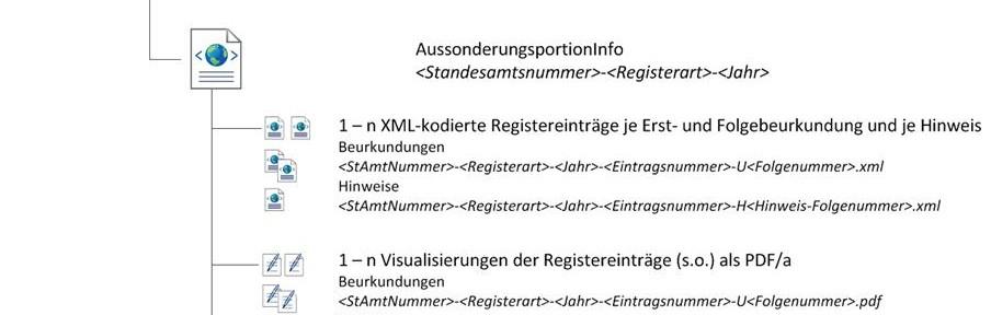Kurzbericht über den Expertenworkshop zur Aussonderung aus den elektronischen Personenstandsregistern am 12. April 2016