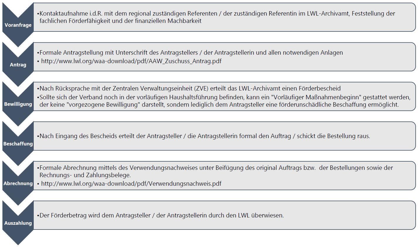 Ablaufdiagramm für Fördermaßnahmen durch das LWL-Archivamt